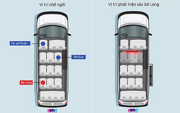 Môphỏng vị trí của những người liên quan trên chuyến xe ngày 6/8 (theo lời kể của bà Nguyễn Bích Quy). Đồ họa: Việt Chung - Huyền Vũ.