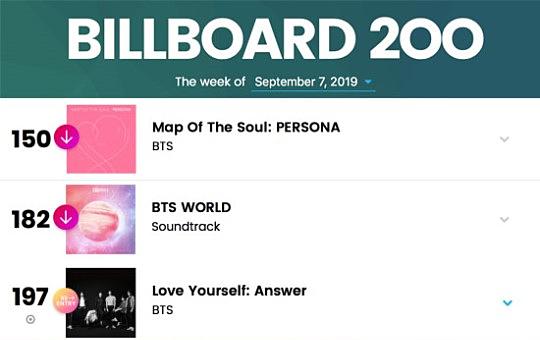 Các album của BTS vẫn trụ hạng tốttrong BXH Billboard 200.