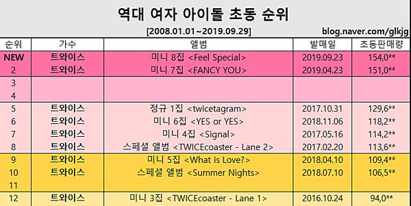 Các album của Twice thống trị top 12 album có doanh số tuần đầu cao nhất lịch sử Hanteo.