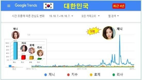 Tại Hàn Quốc, Jennie là thành viên phổ biến nhất trên Google Trend. Độ nổi tiếng của Jennie hoàn toàn áp đảo các thành viên trong nhóm. Theo sau Jennie lần lượt là Ji Soo, Rosé và Lisa.