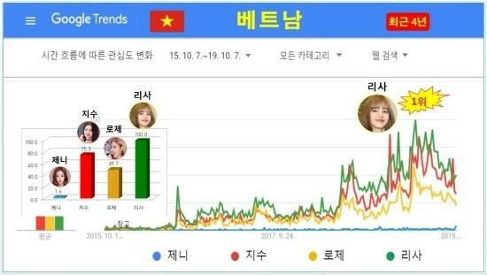 Tại Việt Nam, Lisa vẫn là thành viên nổi tiếng nhất. Theo sau lần lượt là Ji Soo, Rosé. Jennie. Năm 2018 cũng là thời điểm Black Pink được người hâm mộ ở Việt Nam tìm kiếm nhiều nhất trong 4 năm qua.