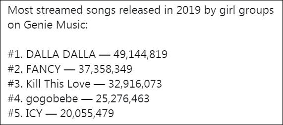 5 ca khúc của nhóm nữđược nghe nhiều nhất trên Genie Music năm 2019, số liệu tính đến 11/11.