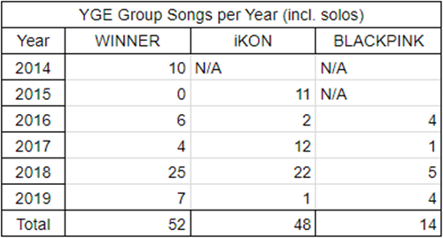 Mặc dù là công thần của YG,lượng bài hát phát hành mỗi năm của Black Pink lại vô cùng ít ỏi.