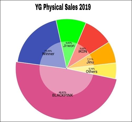 Doanh số album củaBlack Pink chiếm 48,72% trong tổng số toàn bộ doanh số album của nghệ sĩ YG trong 2019.