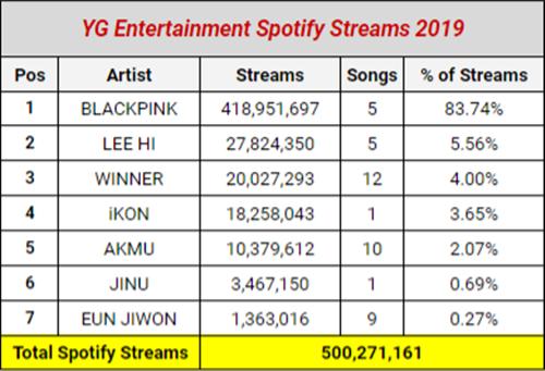 Lượng stream trên Spotify của Black Pink áp đảo các nghệ sĩ khác trong công ty.