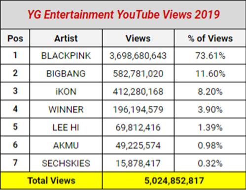 Black Pink cũng là nghệ sĩ thống trị mảng Youtube của các nghệ sĩ YG.