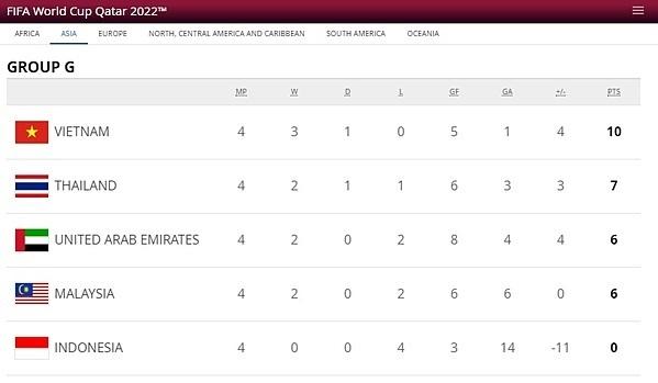 Việt Namd đứng đầu bảng G với 10 điểm.