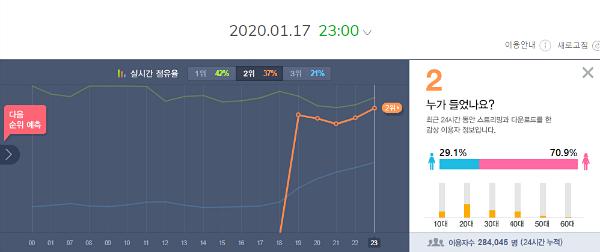 Black Swan nhận được 284.045 lượt ULs trên BXH Melon sau 5 giờ đầu phát hành.