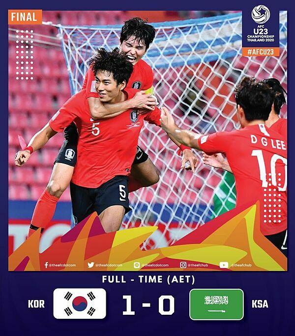 Kết quả chung cuộc trận chung kếtgiải vô địch U23 châu Á 2020.