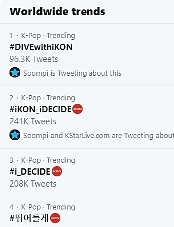 Các từ khóa về màn comeback của iKON thống trị top trending Twitter toàn cầu.