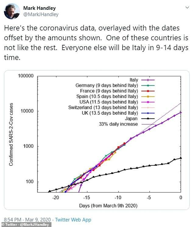 Quỹ đạo tăng các ca nhiễm mới của Anh, Đức, Pháp, Tây Ban Nha, Mỹ, Thụy Sĩ giống với quỹ đạo của Italy.