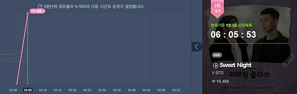 Sweet Night leo thẳng lên vị trí số 1 BXH Melon chỉ sau 5 phút phát hành.