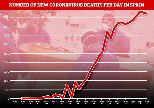 Tình hình dịch bệnh tại Tây Ban Nha.