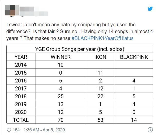 Nhóm chỉ có 13 bài hát sau 4 năm hoạt động.