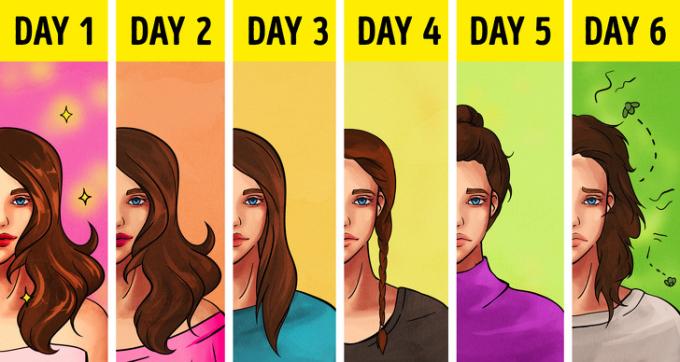 <p>Chu kỳ thay đổi kiểu tóc của hội con gái - mỗi ngày mái tóc bết hơn, họsẽ nghĩ cách tạo kiểu dáng để che khuyết điểm thay vì gội đầu.</p>