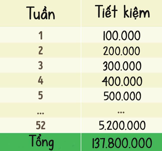 3 cách tiết kiệm cho người tiêu xài hoang phí - 1