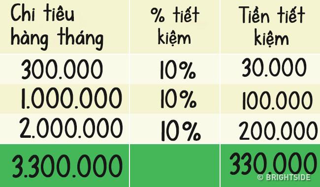 3 cách tiết kiệm cho người tiêu xài hoang phí - 3